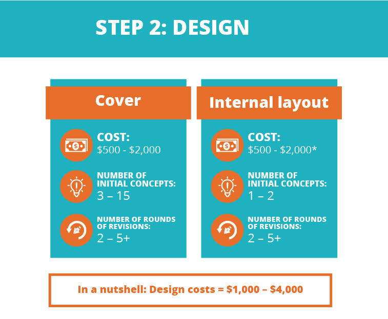 Cost of self-publishing a book: Design