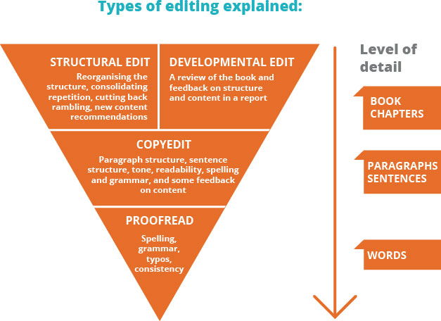 types-of-editing