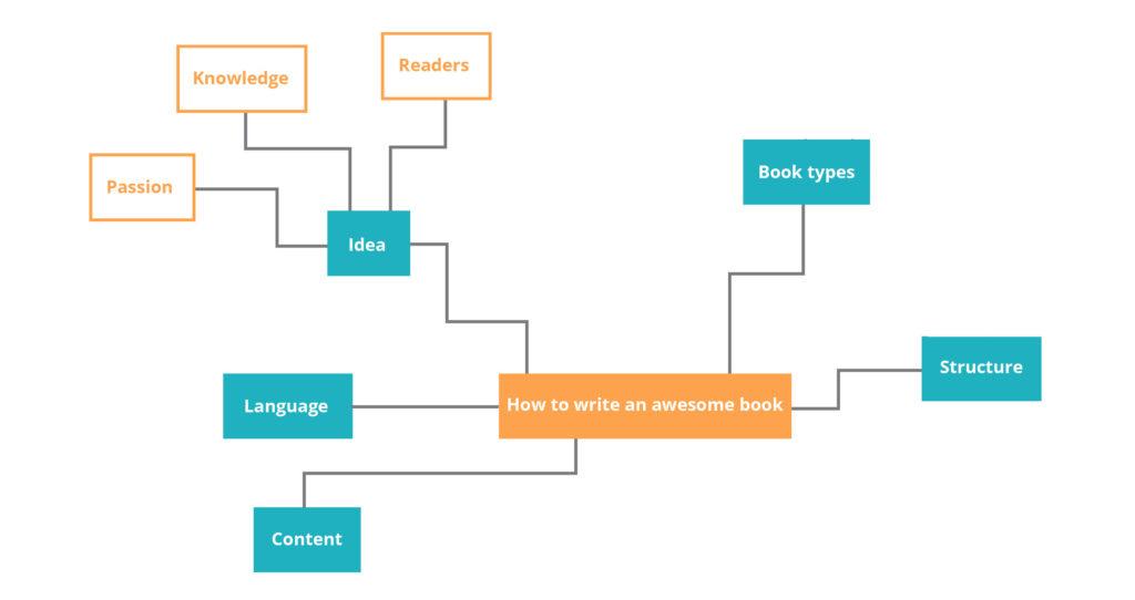 Book-blueprint-mind-map-ideas-expanded