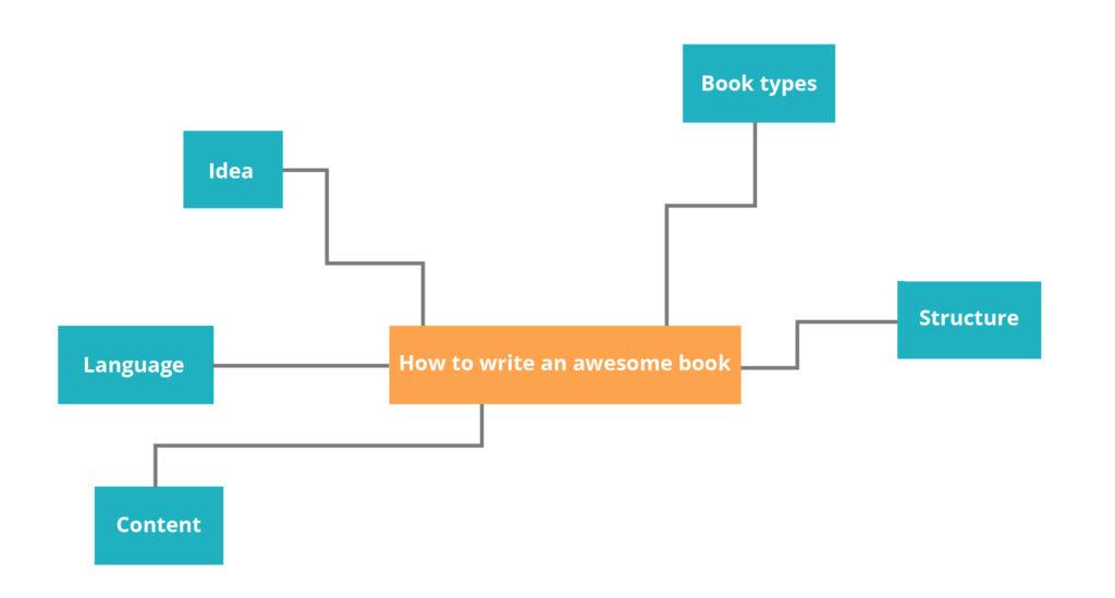 Book-blueprint-mind-map-level-2