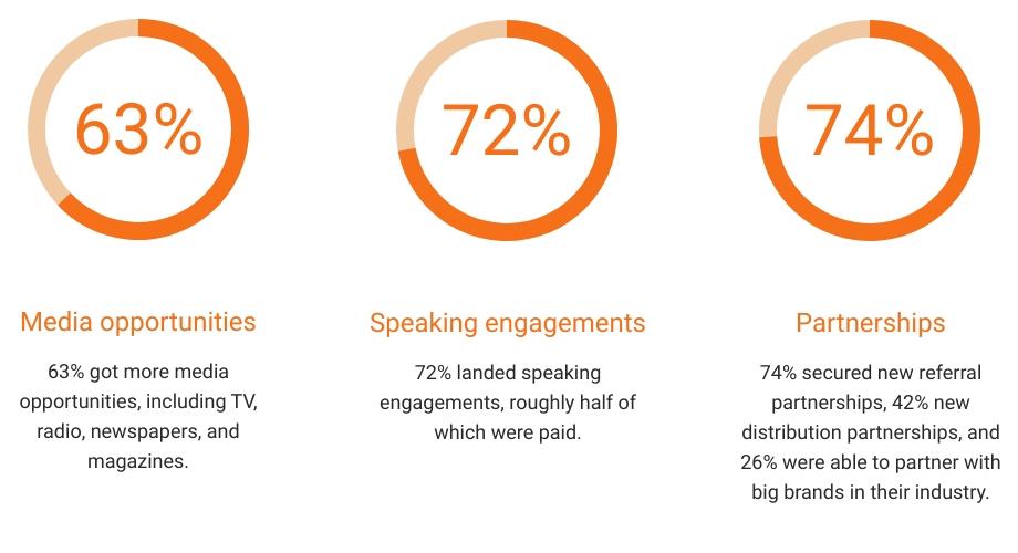 Client impact statistics