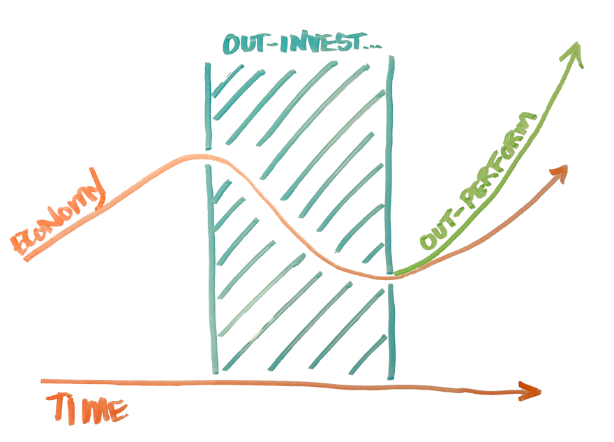 recession investment cycle